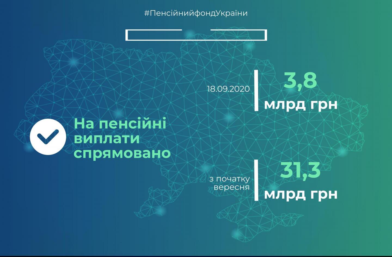 Пенсійний фонд спрямував ще 3,8 млрд грн на пенсійні виплати