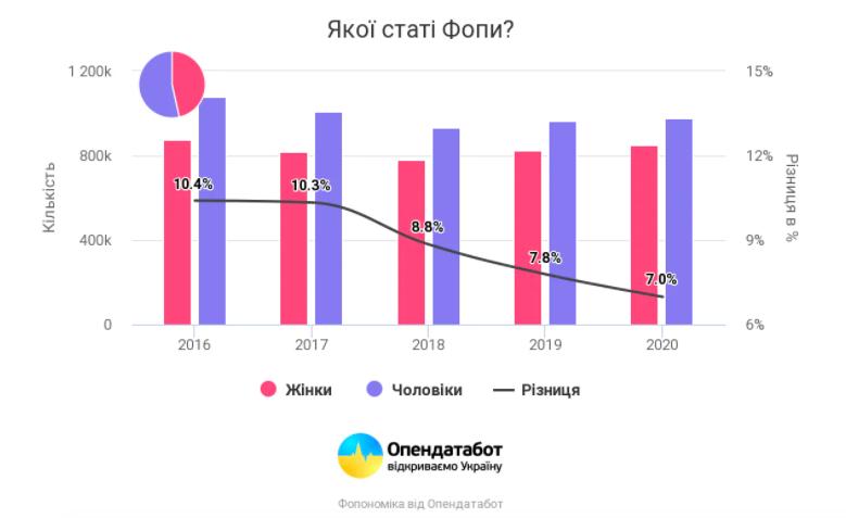 В Україні кількість жінок-ФОПів щорічно зростає на 1%