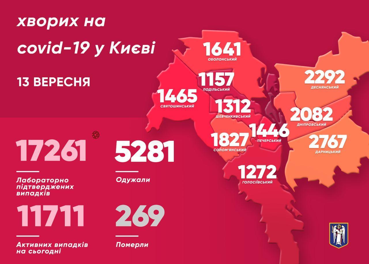 Коронавірус у Києві: минулої доби зафіксовано 310 нових випадків, 3 померли