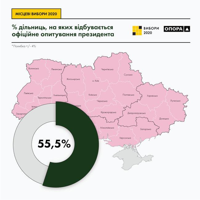 Опитування Зеленського відбувається біля 55% дільниць всієї України