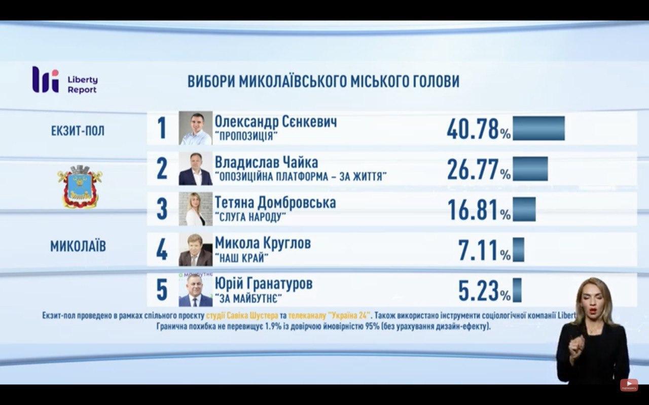 результати виборів миколаїв