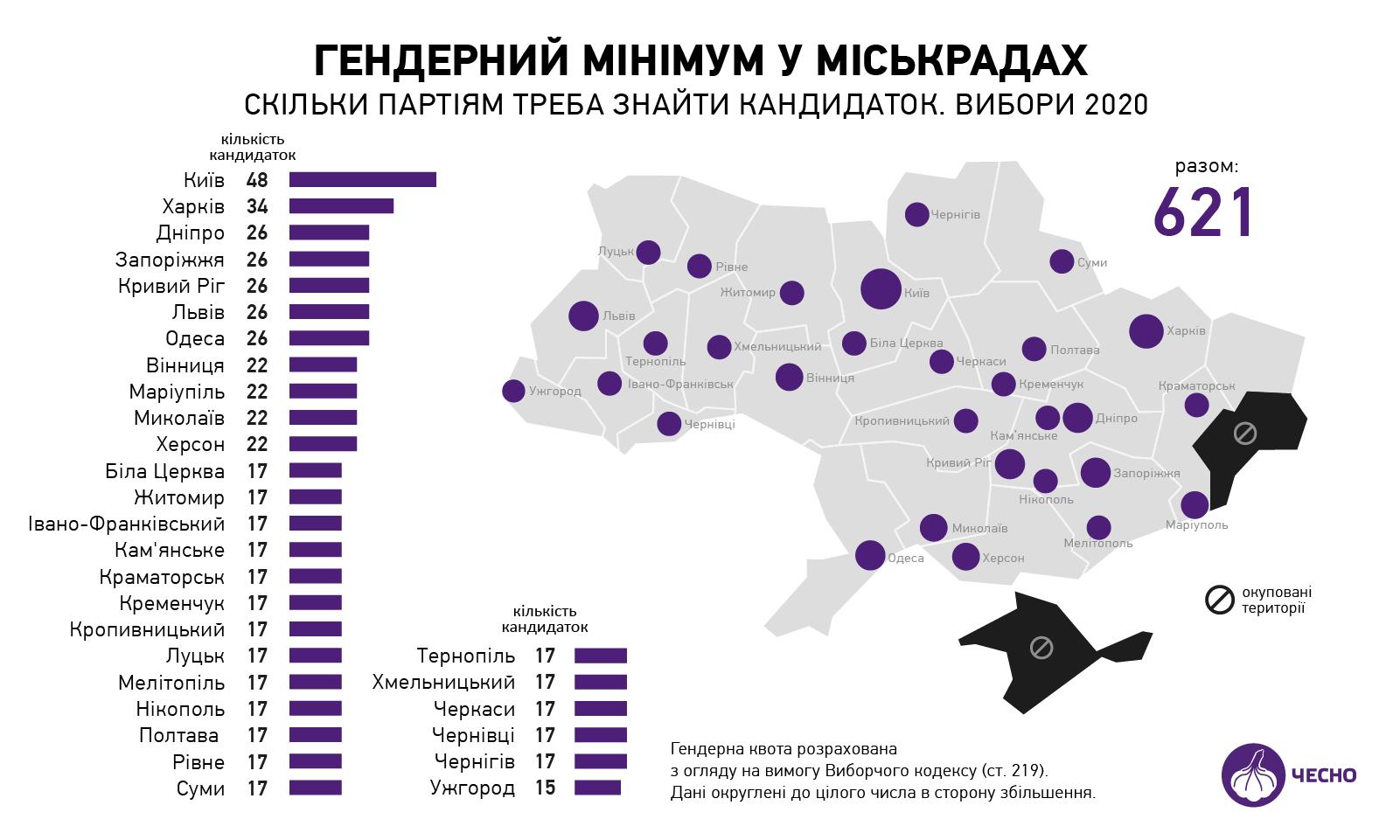 жінки і політика Україна