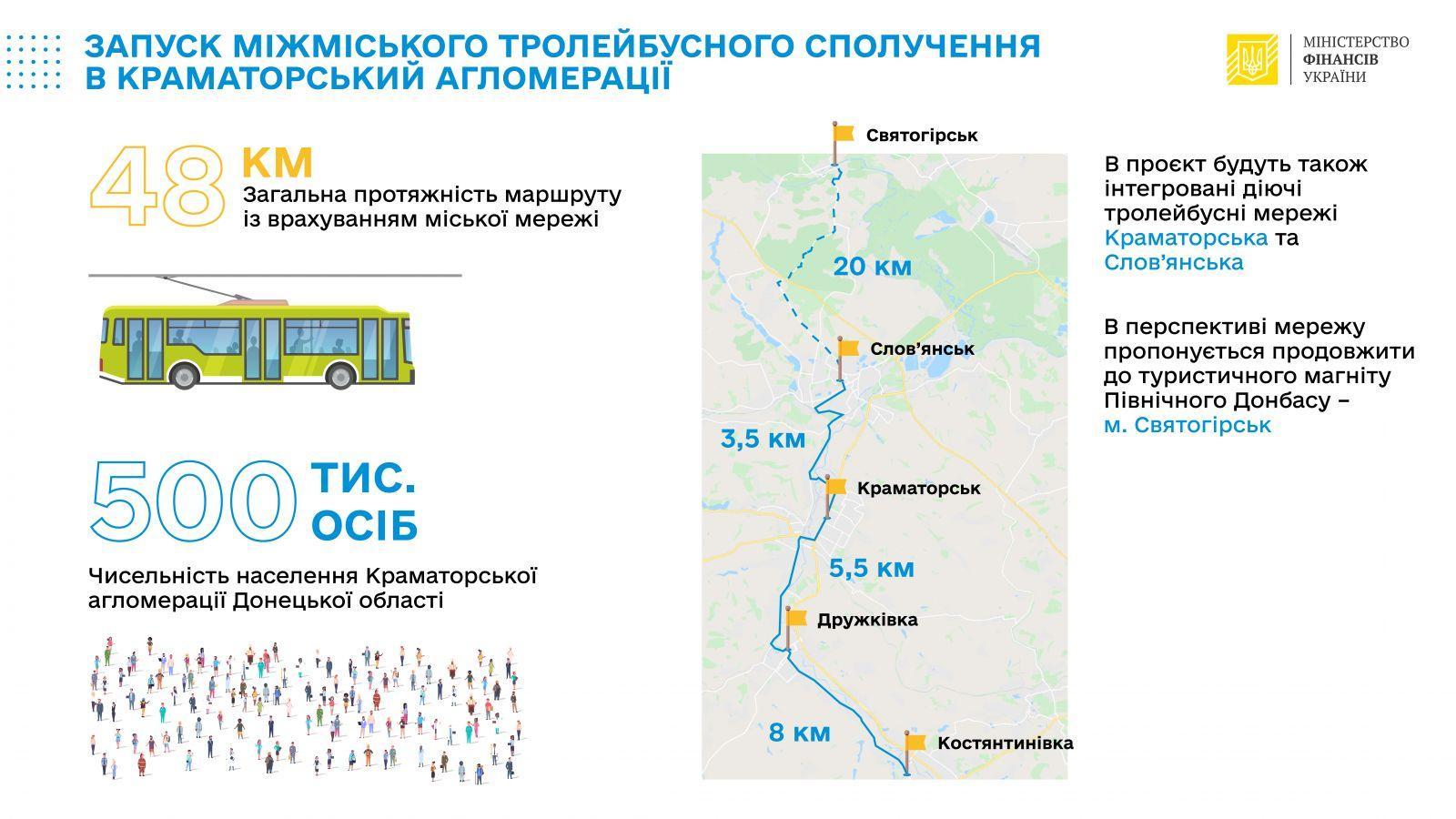 на Донбасі тролейбусну лінію довжиною 48 км