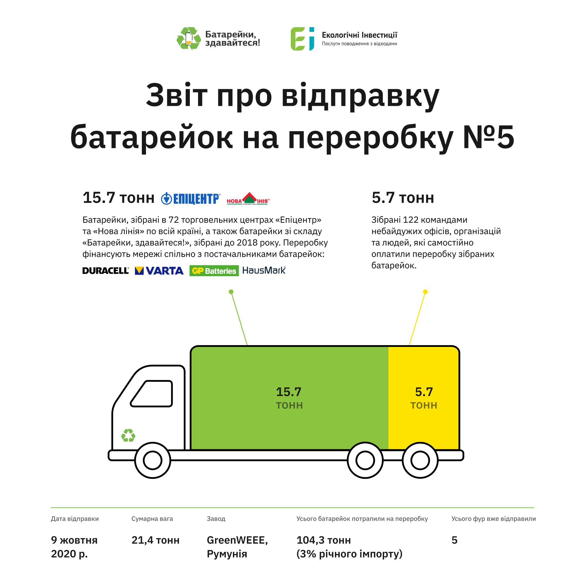 Україна відправила на переробку вже понад 100 тонн батарейок