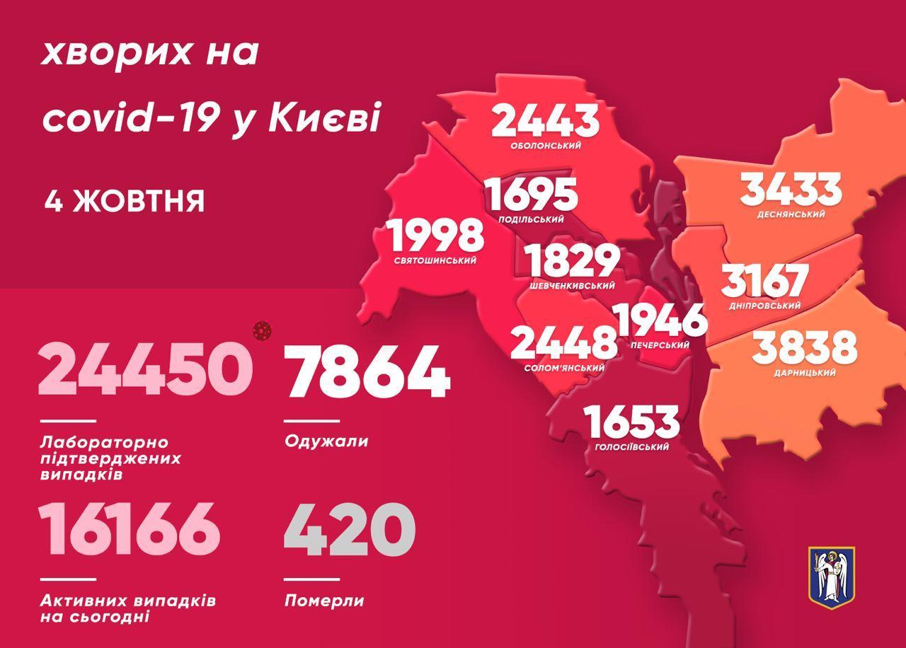 У Києві за добу коронавірус виявили в 407 людей, 7 хворих померли