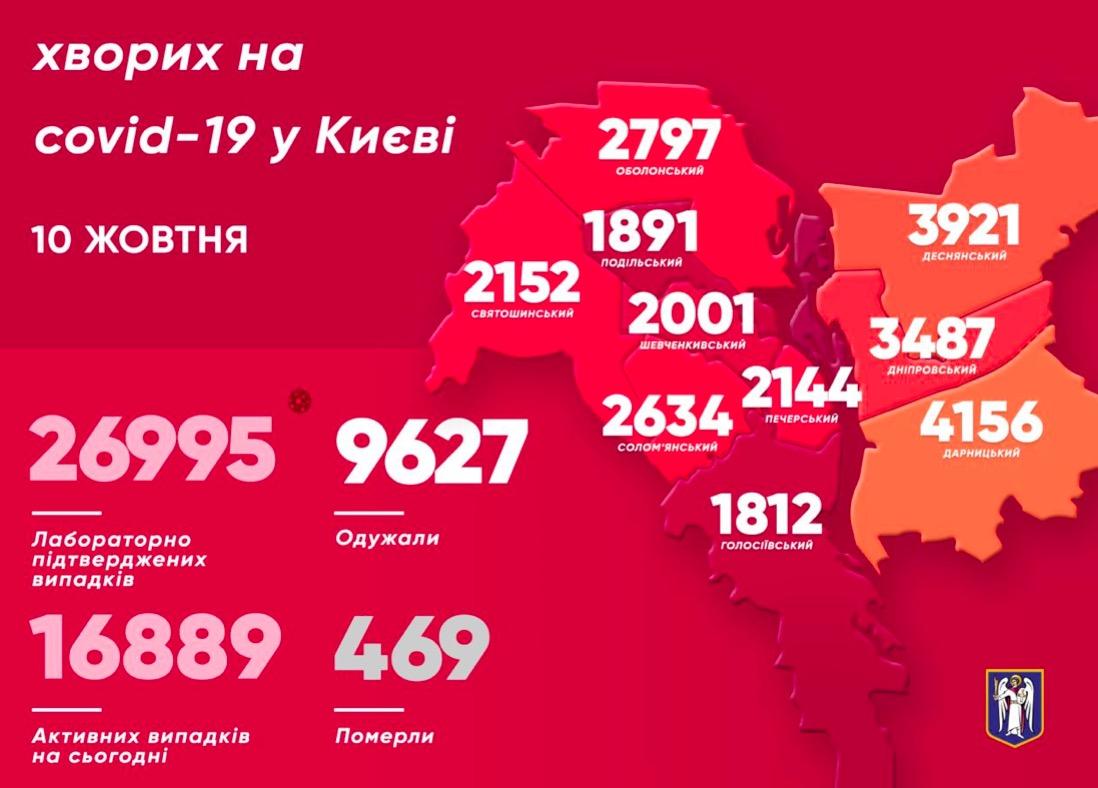 У Києві за добу коронавірус виявили у 532 людей
