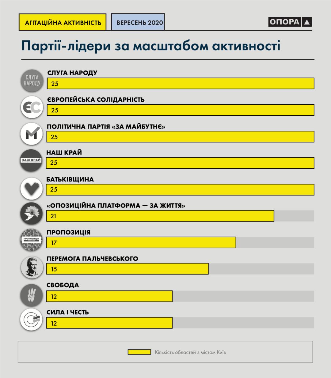 Стало відомо, які партії найбільше агітували у вересні
