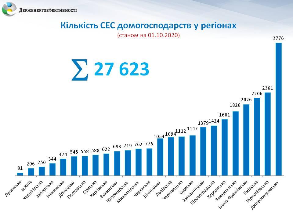З 2015 року українці інвестували в сонячні панелі близько 19 млрд