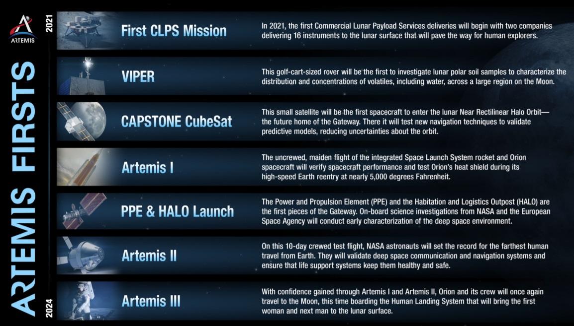 NASA представило план програми