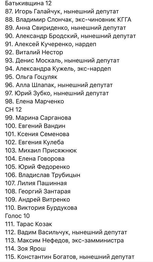 У Київраду проходять 7 партій: список депутатів