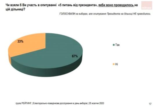 Як українці відповіли на