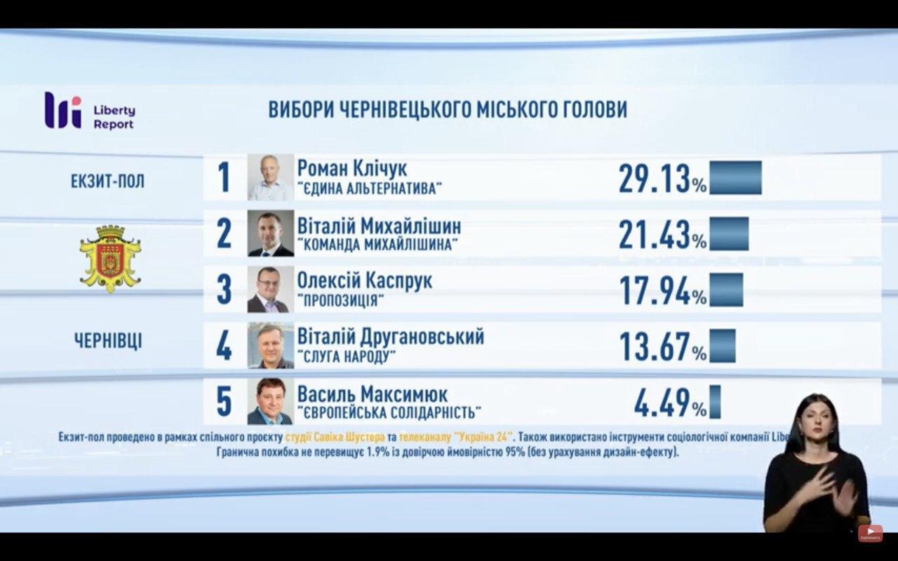 результати місцевих виборів ексзит-пол