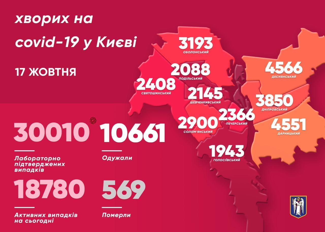 У Києві ще в 598 людей виявили коронавірус минулої доби, 12 хворих померли