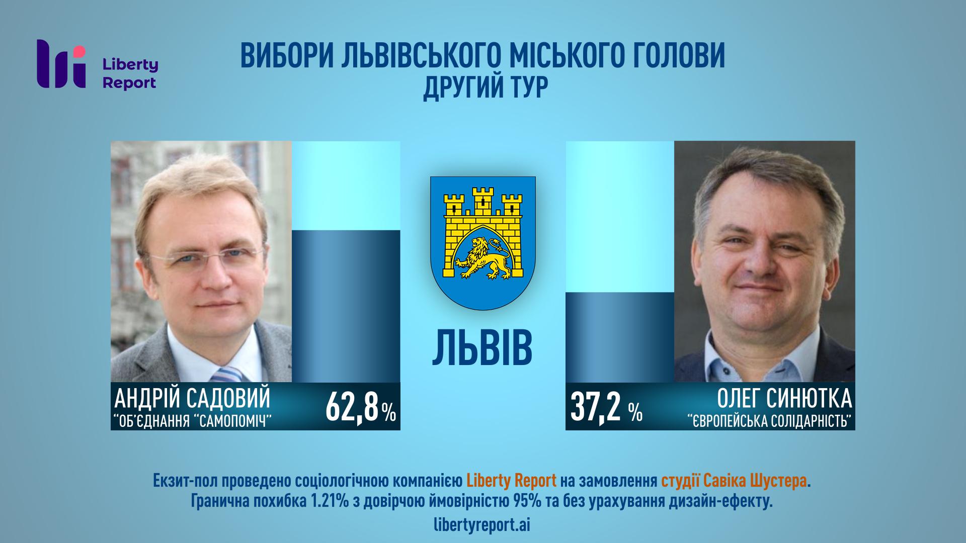 Садовий знову став мером Львова, - екзитпол