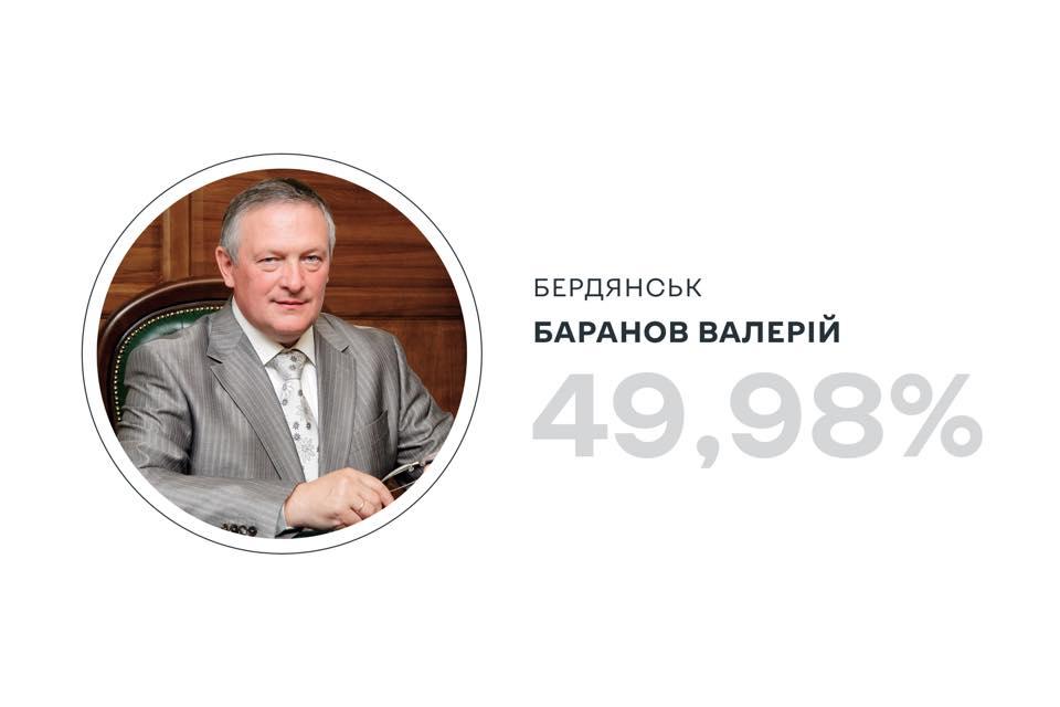 Баранов Валерій