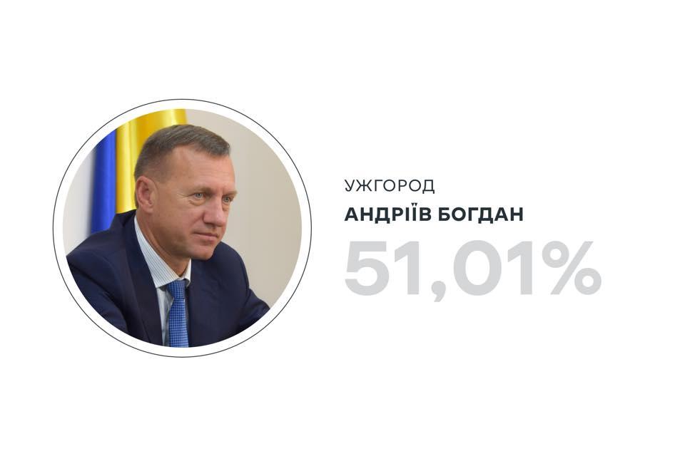 Богдан Андріїв