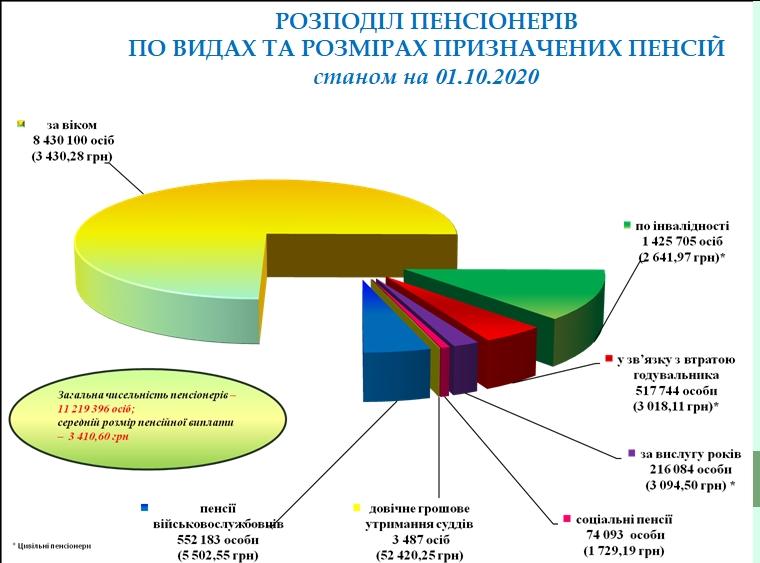 Пенсійний фонд назвав категорію українців з найвищою пенсією