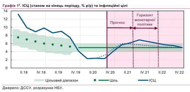 Економіка України надолужить втрати від коронакризи у 2022-му
