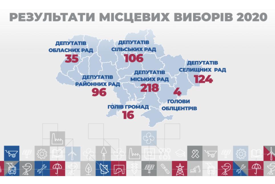 Названа партія, яка отримала найбільшу кількість мерів в обласних центрах