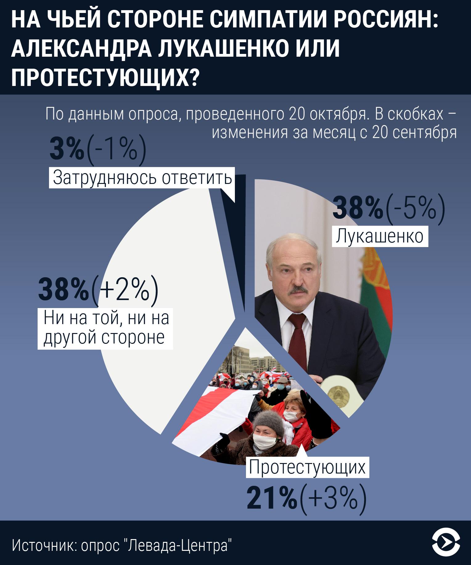 Підтримка Лукашенка в Росії