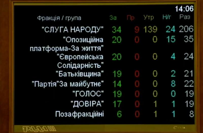 голосування за скасування карантину вихідного дня