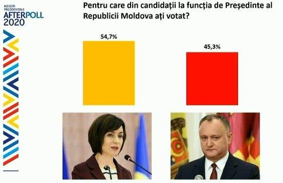 Вибори у Молдові: за даними екзитполів перемагає Санду