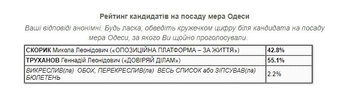 Труханов лідирує у другому турі виборів мера Одеси