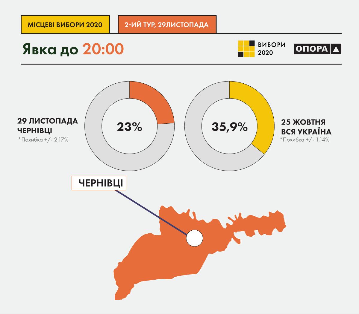 Явка у другому турі на виборах у Чернівцях склала 23%