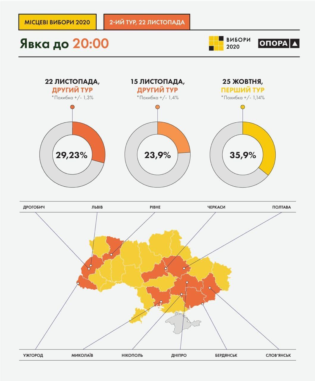 Місцеві вибори: явка у другому турі становила 29,3%