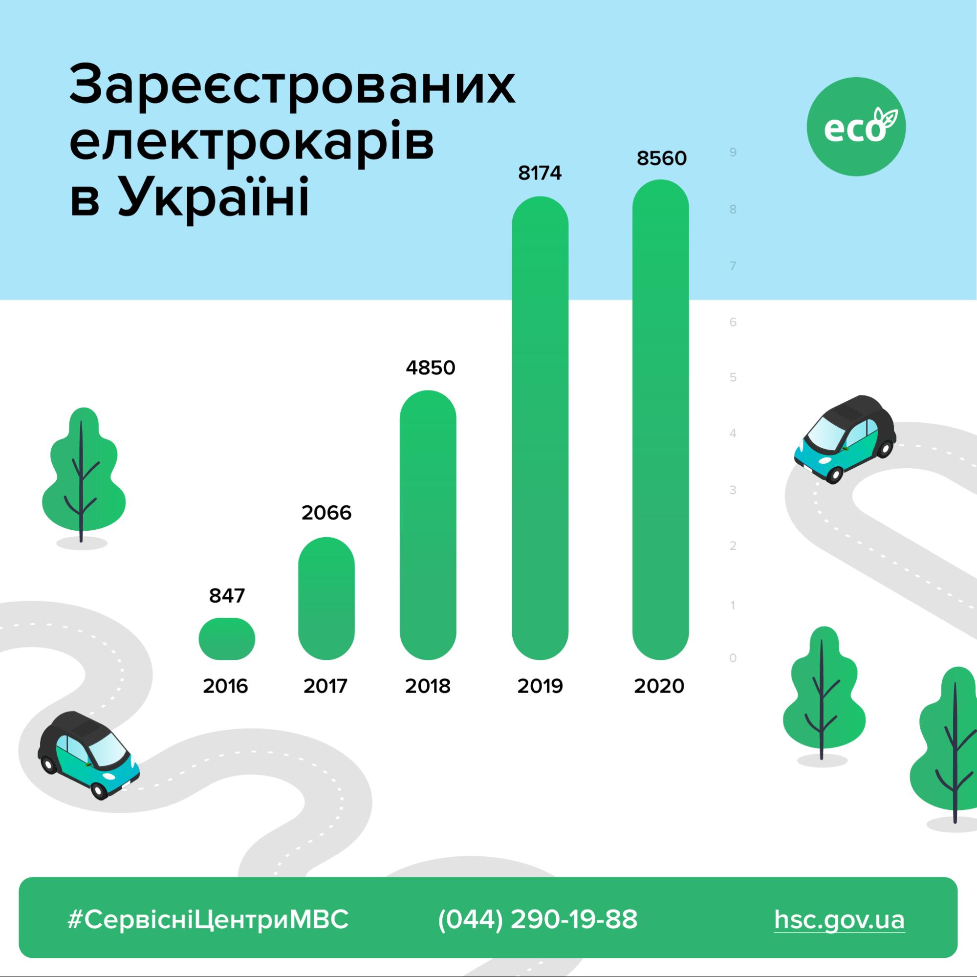 електромобіль в україні