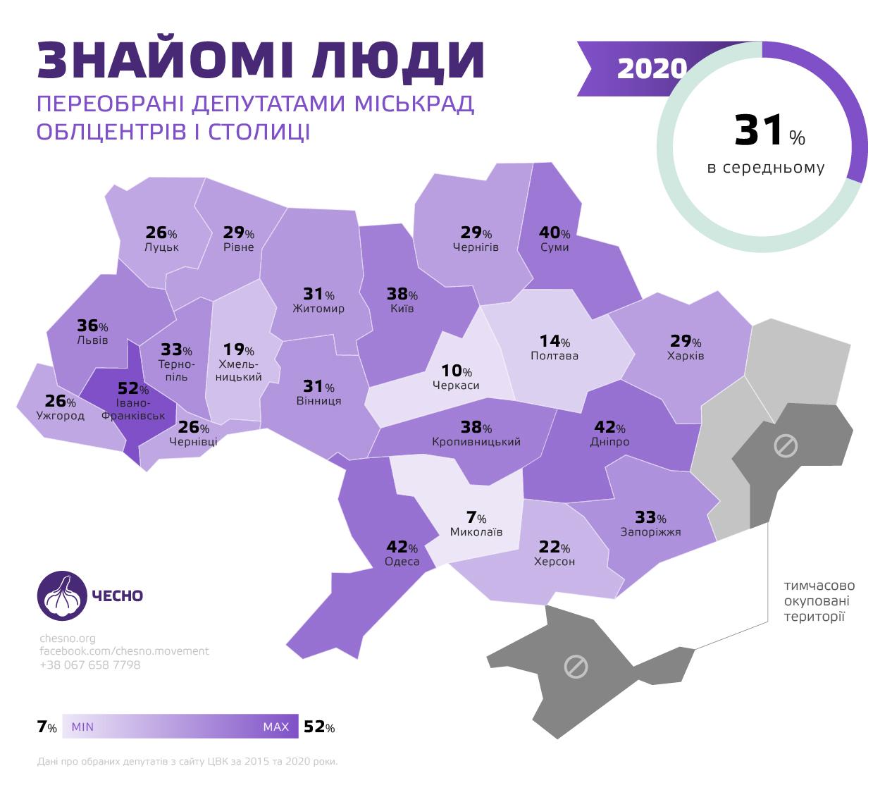 Місцеві вибори: 31% депутатів у міськрадах обласних центрів обрані повторно