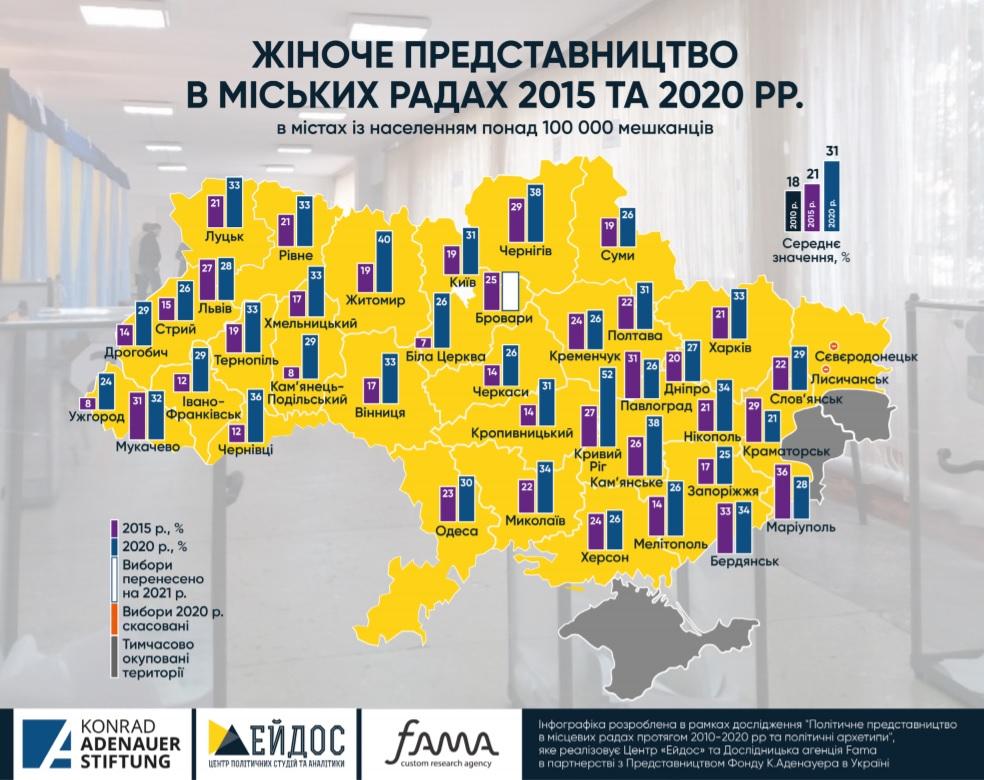 Кількість депутаток у новообраних радах великих міст зросла на 50%, - дослідження