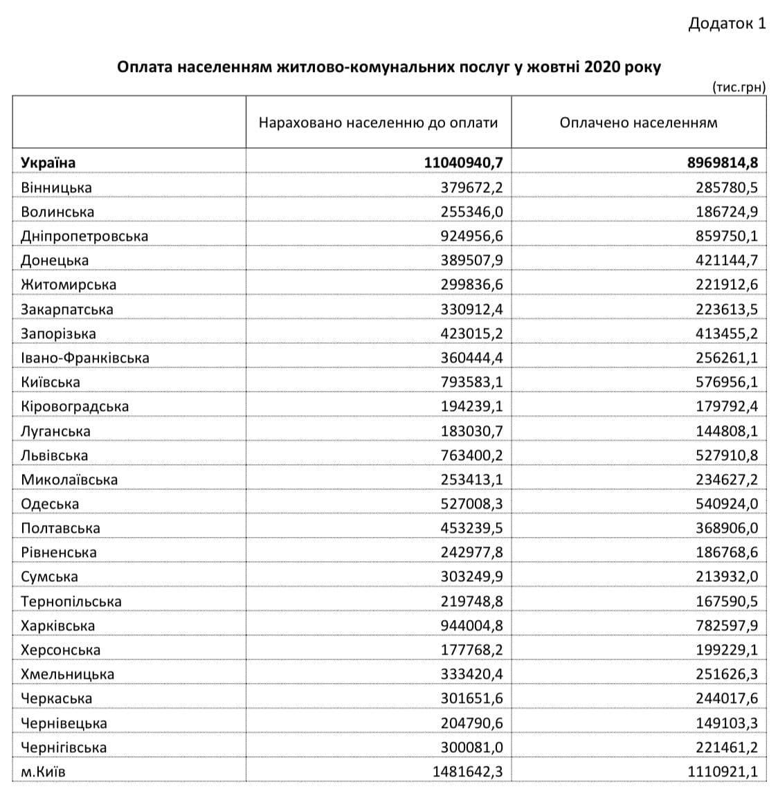 Комунальні платежі українців за рік зросли на 57%