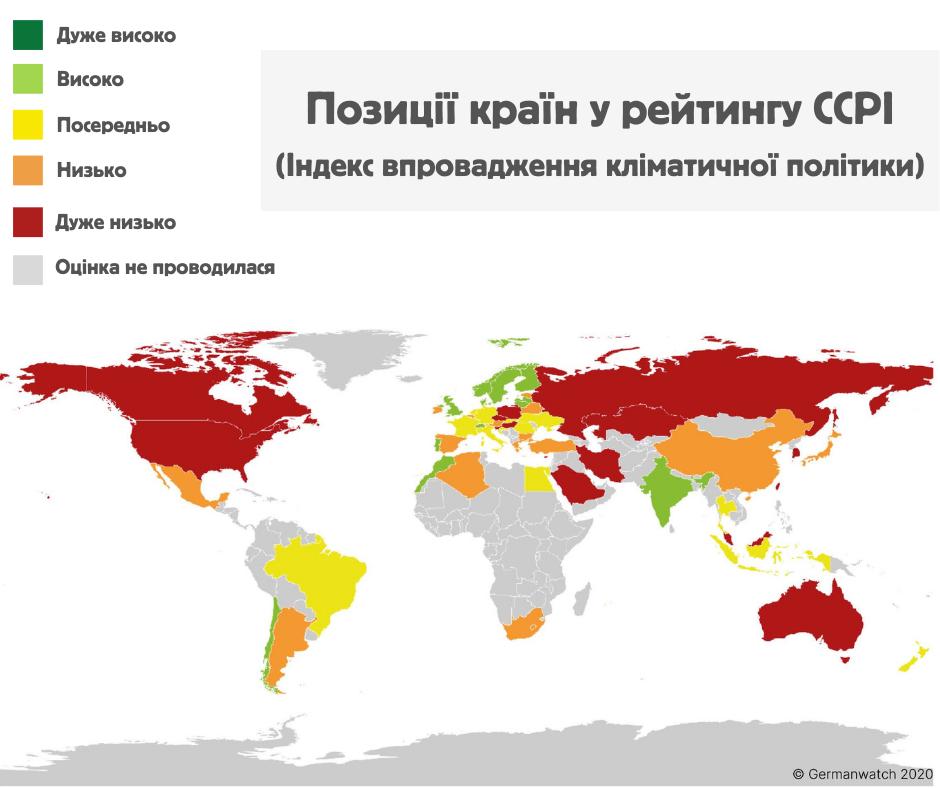 У 2020 році Україна опустилася на 3 позиції в рейтингу країн за Індексом впровадження кліматичної політики