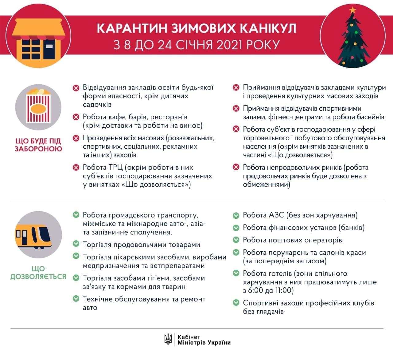 Кабмін оголосив дати локдауну в Україні в січні