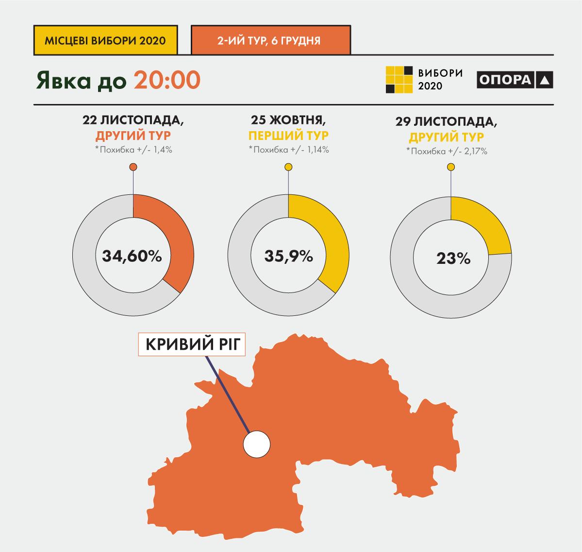 На виборах у Кривому Розі проголосували 34,6% виборців