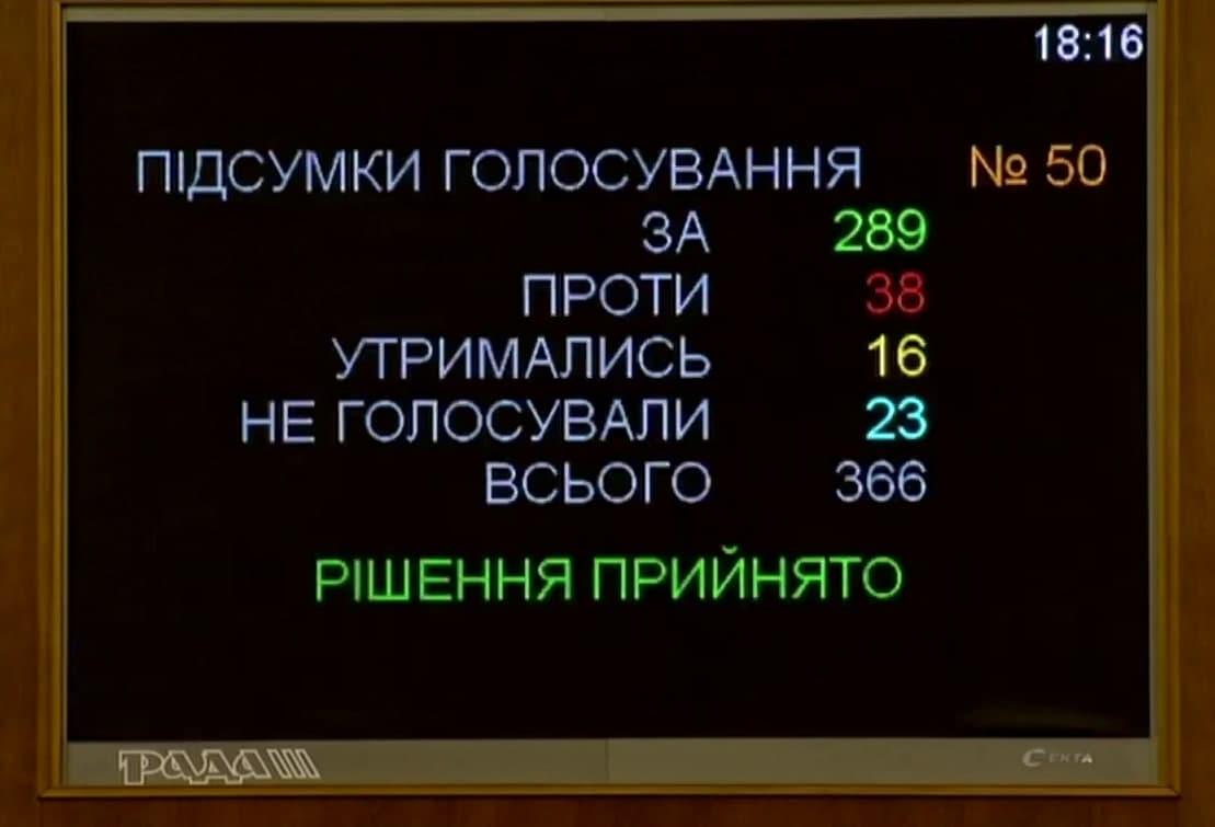 Рада ухвалиладержбюджет на 2021 рік.
