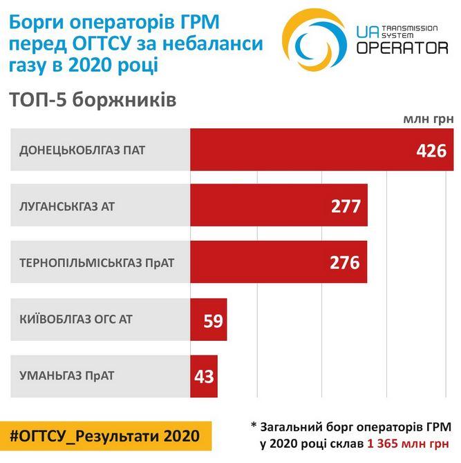 Газовики недоплатили оператору ГТС 1,6 миллиарда за 2020 год
