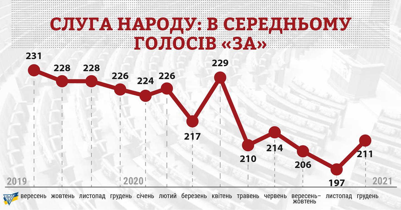 За рік у монобільшості Ради залишилося лише 211 депутатів – КВУ