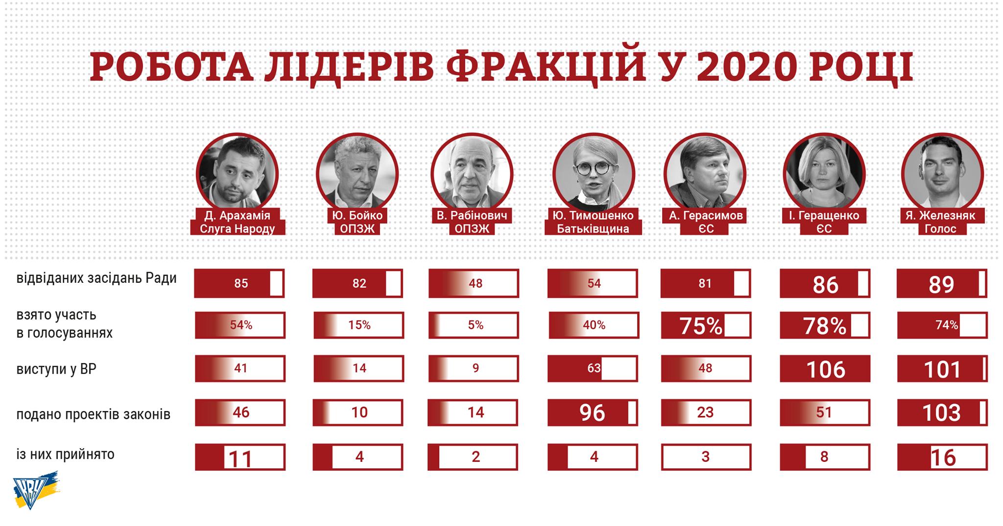 У КВУ назвали найефективніших лідерів фракцій у 2020 році