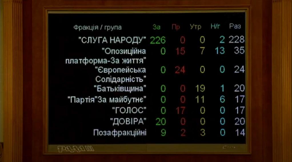 голосування за закон про референдум