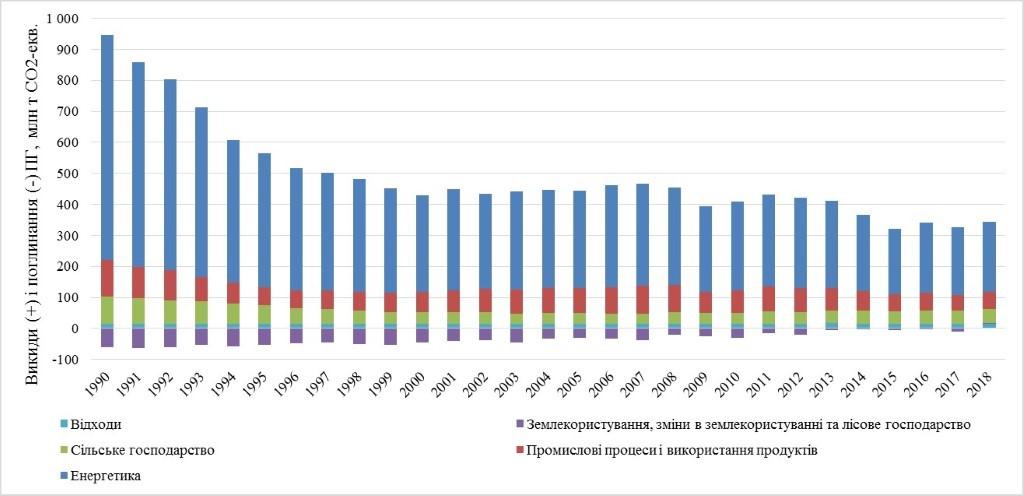 Україна втратила мільйони тонн зерна у 2020 році через зміну клімату