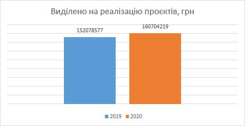 Громадський бюджет в епоху ковіду