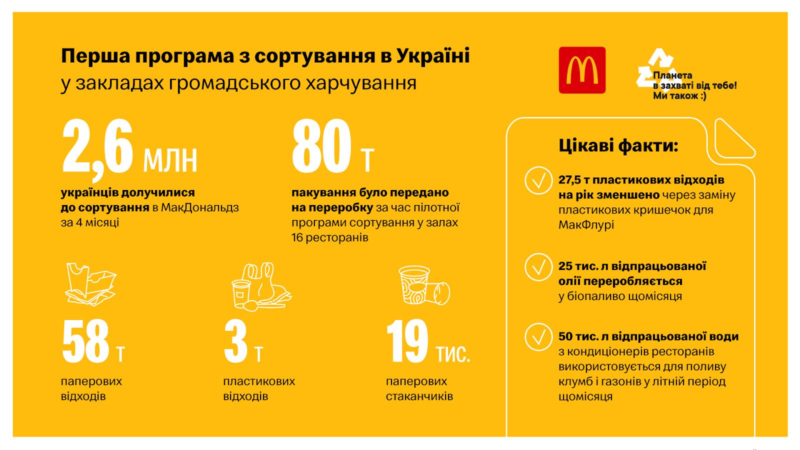 McDonald's сортування