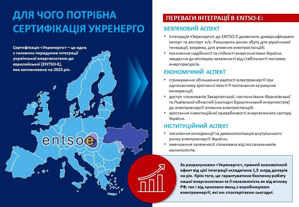 сертифікація укренерго
