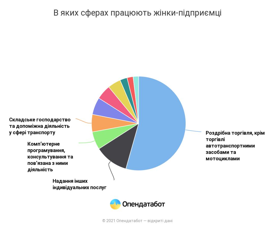 В Україні понад 46% ФОПів-жінок: де працюють