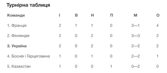 Збірна України не втримала перемогу в матчі з фінами у відборі ЧС-2022 з футболу
