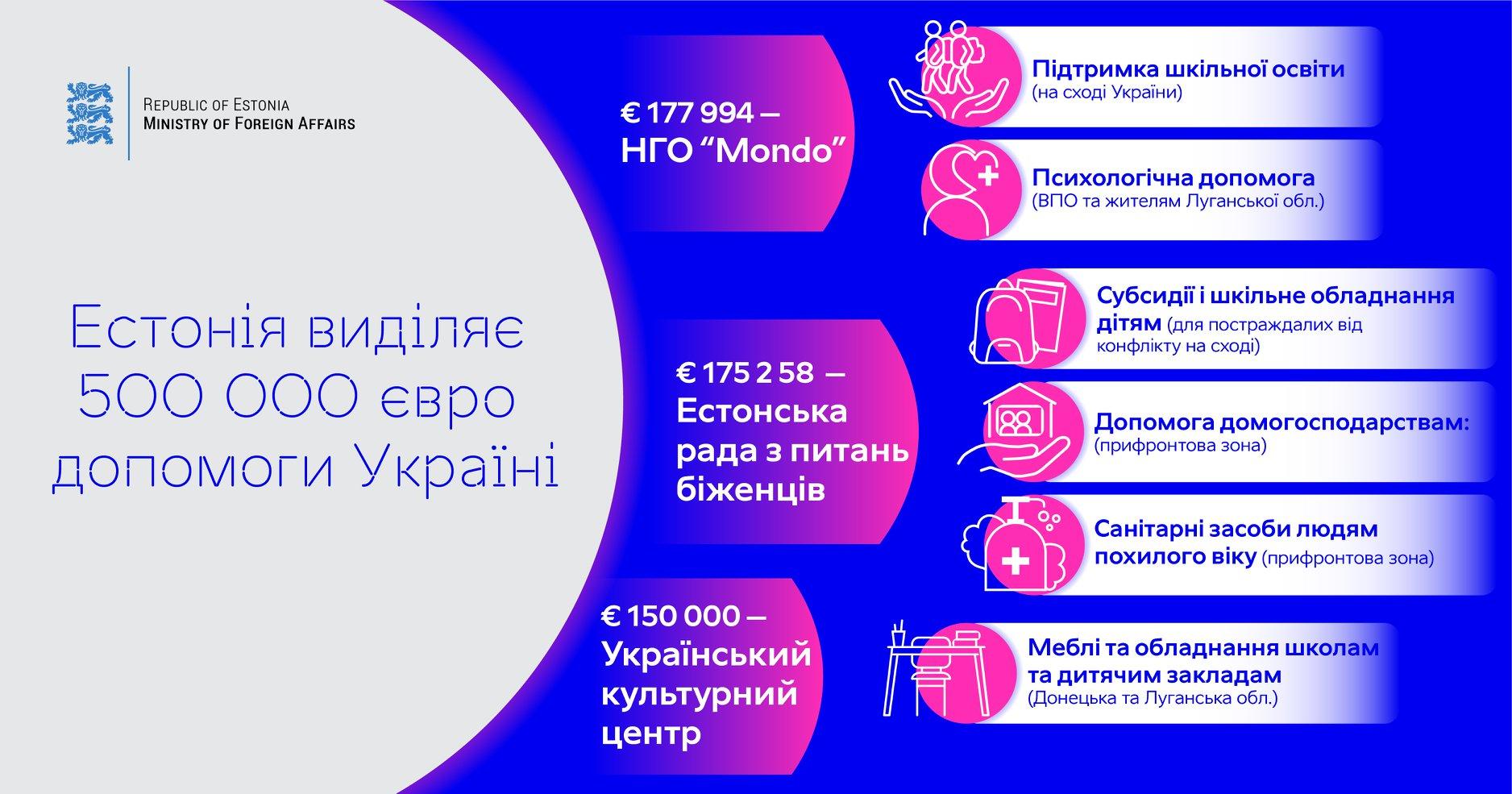 Естонія виділить 500 тис євро для України