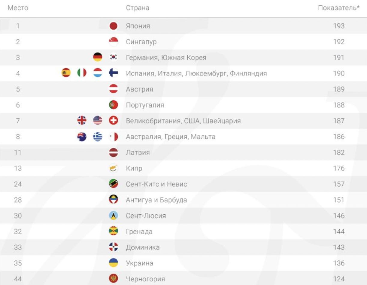 Україна зайняла 35 місце в світовому рейтингу престижності паспортів