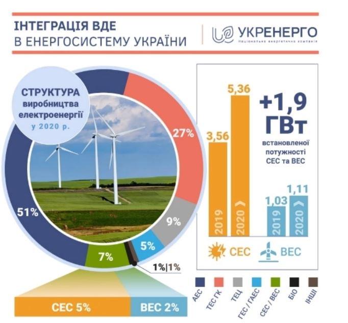 частка зеленої енергетики